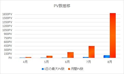 PV数グラフ