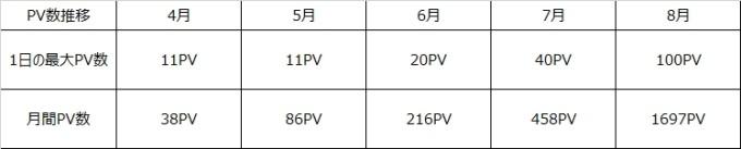 PV数推移